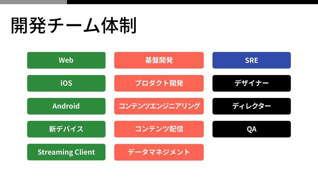 開発チーム体制 Web Android 新デバイス iOS 基盤開発 プロダクト開発 コンテン...