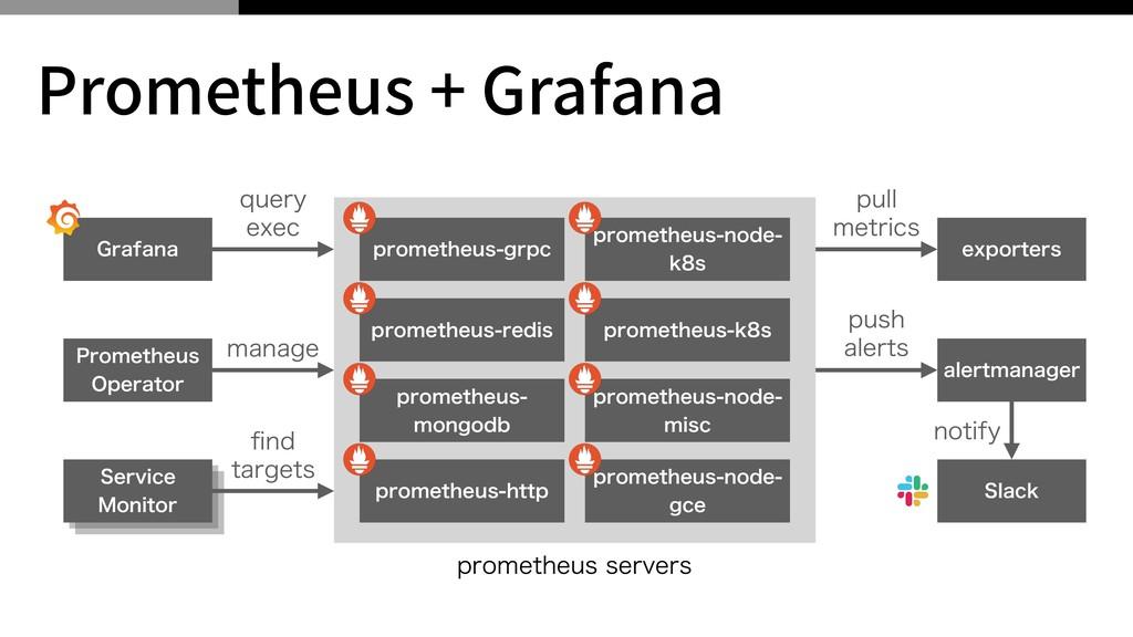 Prometheus + Grafana QSPNFUIFVTHSQD (SBGBOB QS...