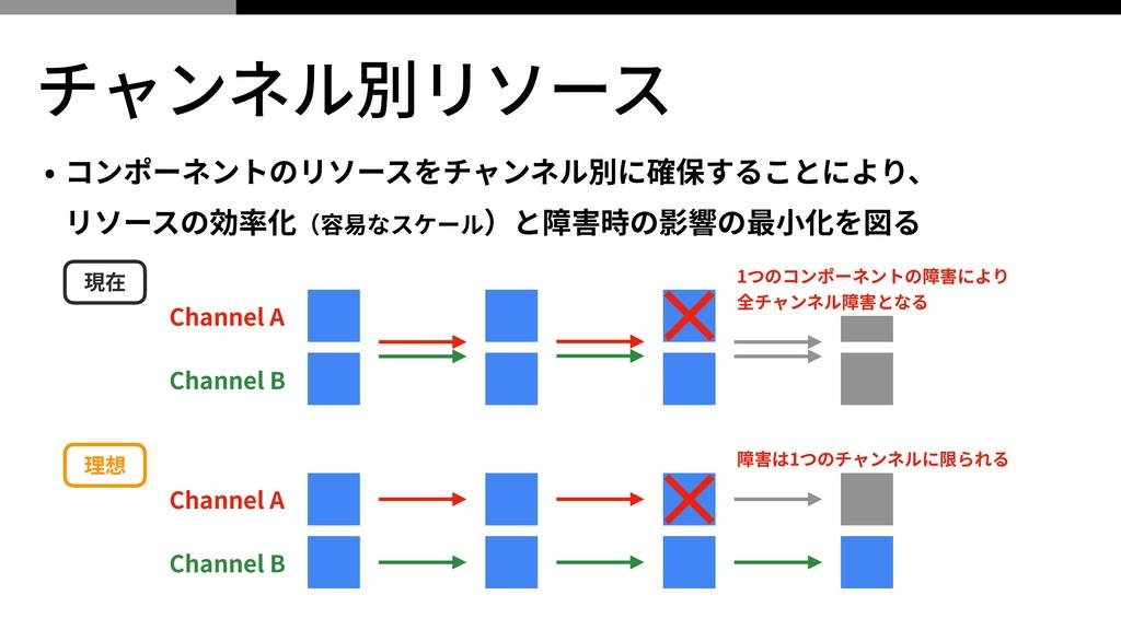 チャンネル別リソース • コンポーネントのリソースをチャンネル別に確保することにより、 リソ...