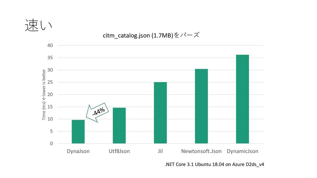 速い citm_catalog.json (1.7MB)をパーズ .NET Core 3.1 ...