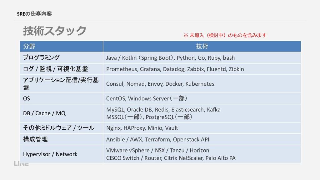 SREの仕事内容 技術スタック 分野 技術 プログラミング Java / Kotlin (Sp...