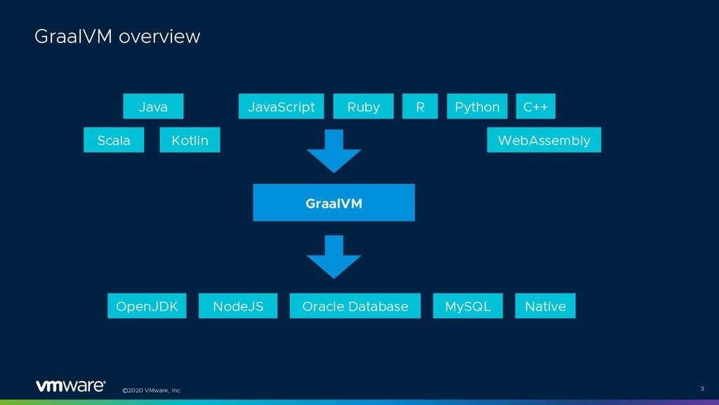 ©2020 VMware, Inc. 3 GraalVM overview Java Scal...