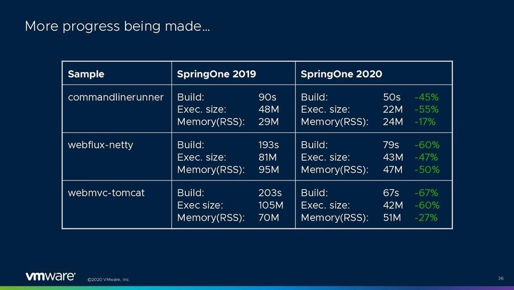 ©2020 VMware, Inc. 36 More progress being made…...
