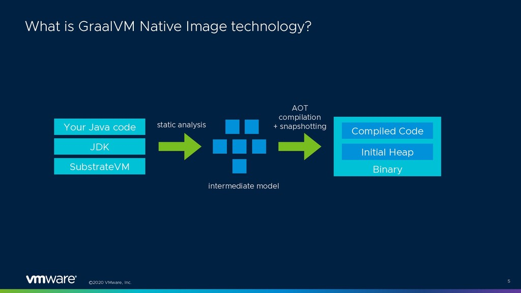 ©2020 VMware, Inc. 5 What is GraalVM Native Ima...