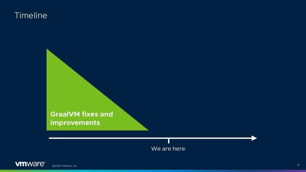 ©2020 VMware, Inc. 41 Timeline GraalVM fixes an...