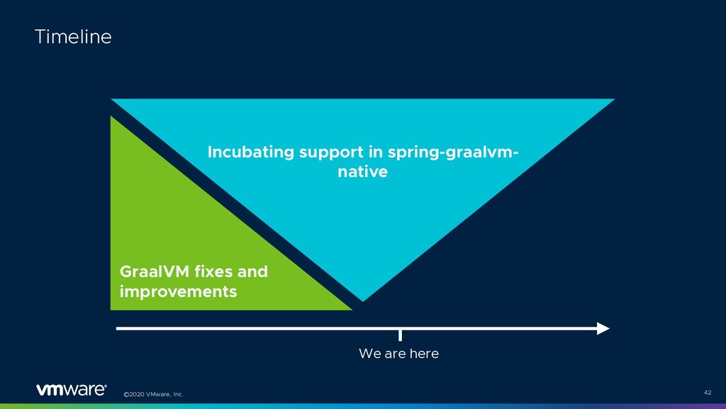 ©2020 VMware, Inc. 42 Timeline GraalVM fixes an...