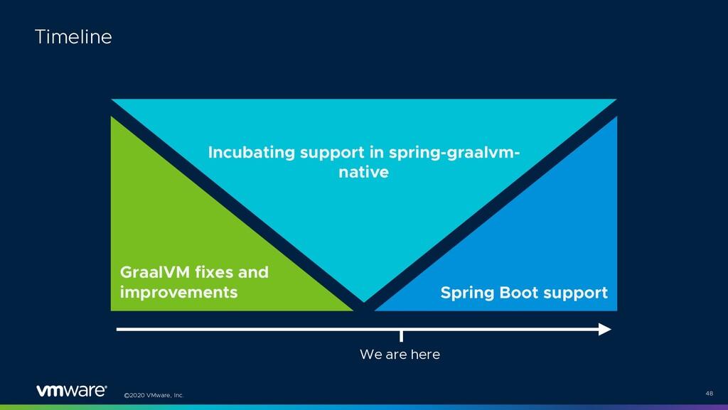 ©2020 VMware, Inc. 48 Timeline GraalVM fixes an...