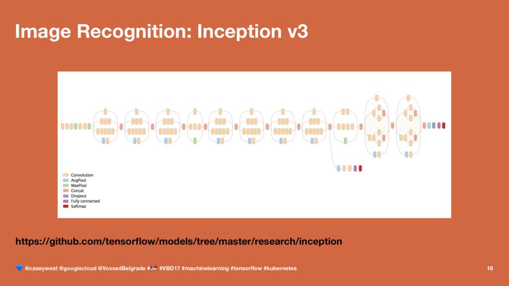 Image Recognition: Inception v3 https://github....