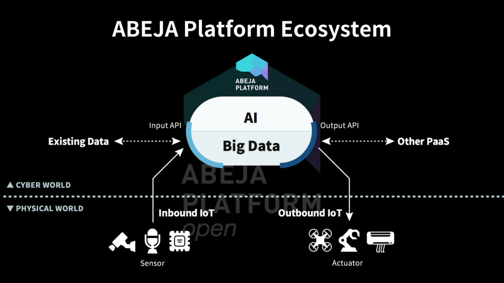 "ABEJA Platform Ecosystem """