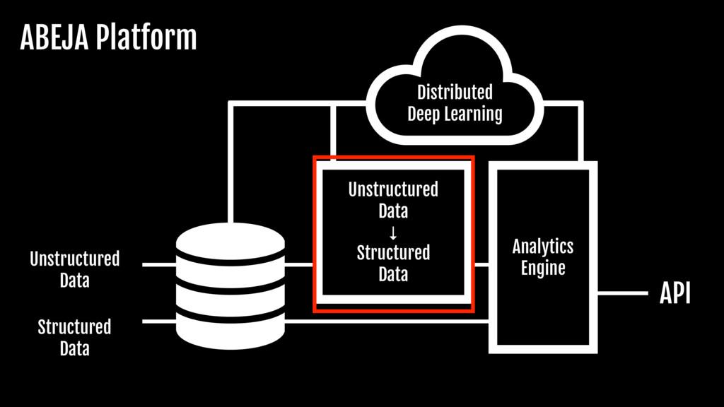 Unstructured  Data Structured  Data Analytics  ...