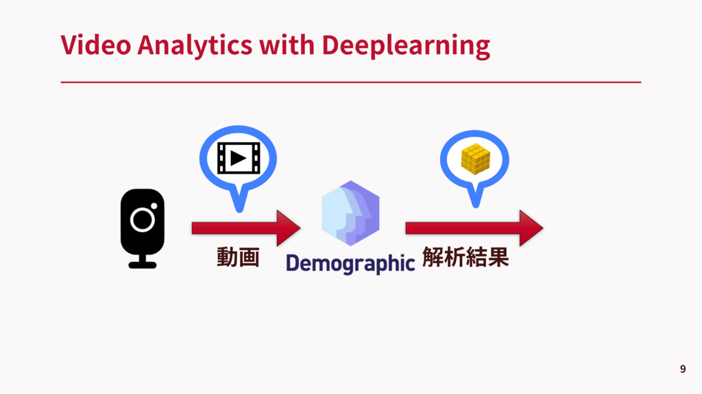 Video Analytics with Deeplearning 9 動画 解析結果