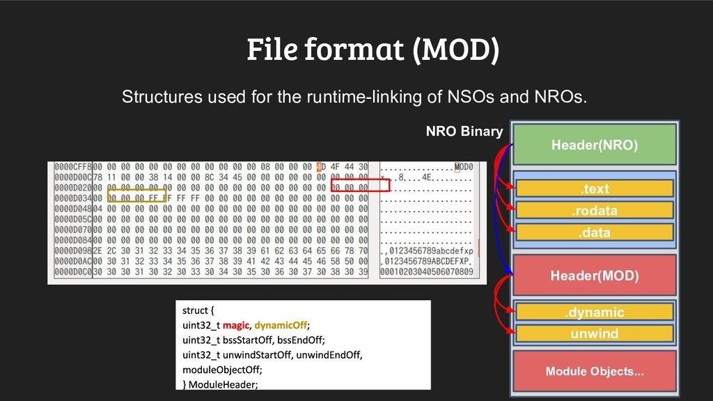 File format (MOD) Structures used for the runti...