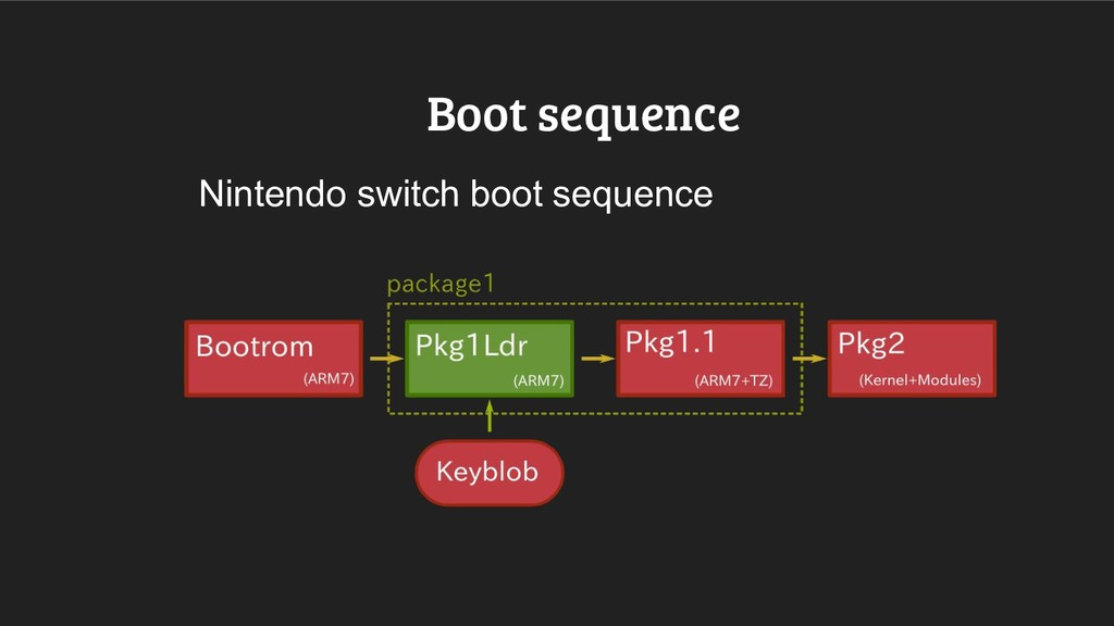 Boot sequence Nintendo switch boot sequence