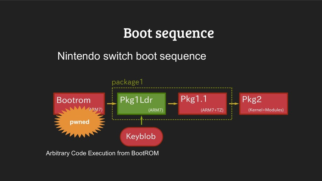 Boot sequence Nintendo switch boot sequence pwn...
