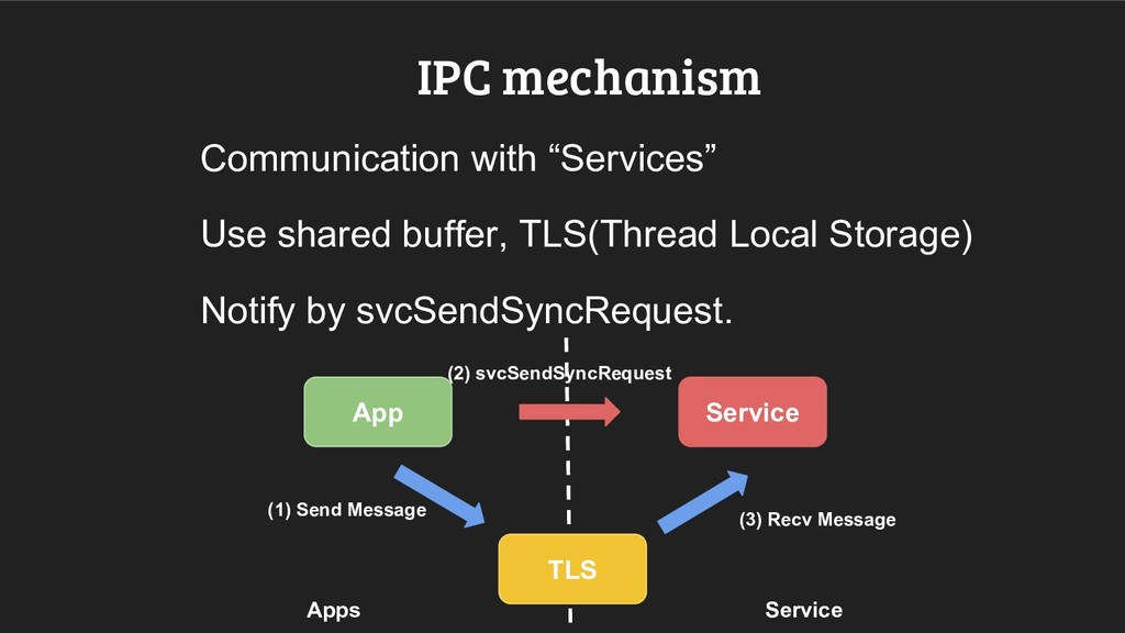 """IPC mechanism Communication with """"Services"""" Use..."""