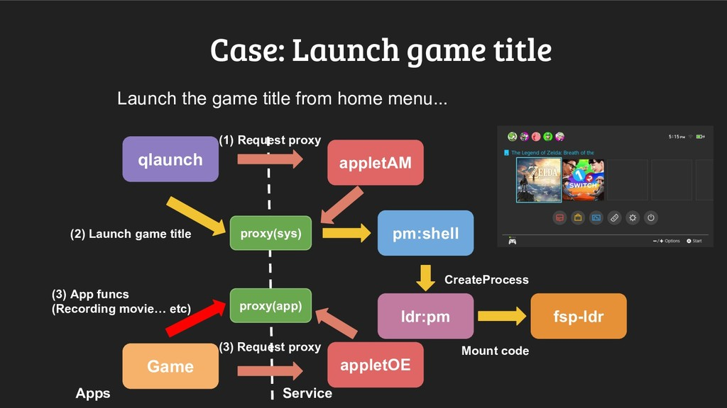 Case: Launch game title Launch the game title f...