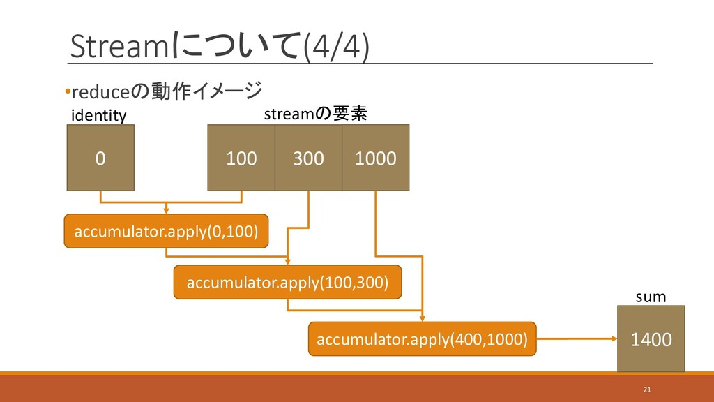 Streamについて(4/4) •reduceの動作イメージ 21 0 identity 10...