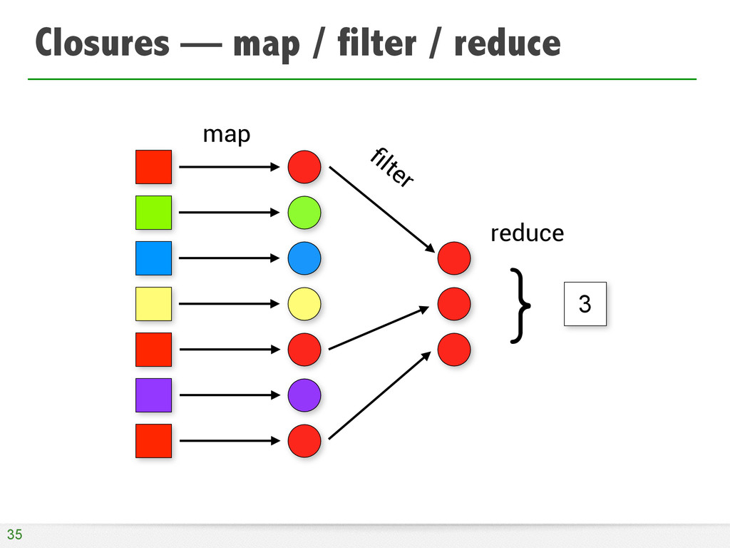 Closures — map / filter / reduce 35 3 } map filt...