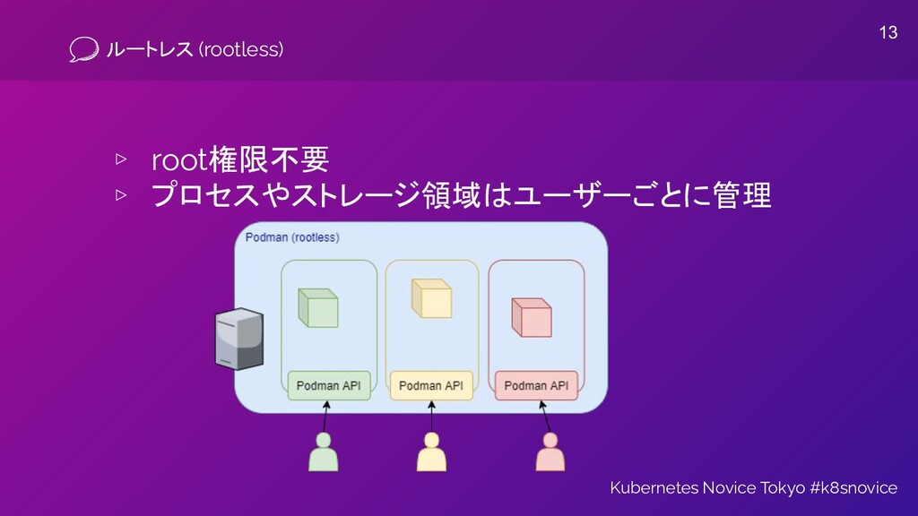 ルートレス (rootless) ▹ root権限不要 ▹ プロセスやストレージ領域はユーザー...