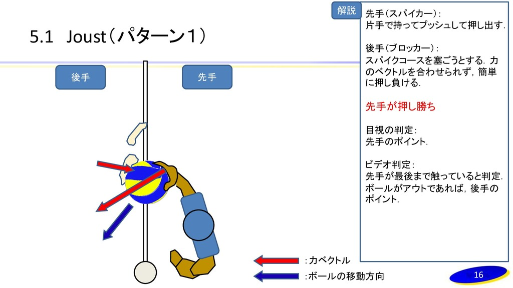解説 5.1 Joust(パターン1) 16 先手(スパイカー): 片手で持ってプッシュして押...