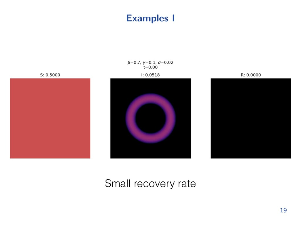Examples I 19 Small recovery rate