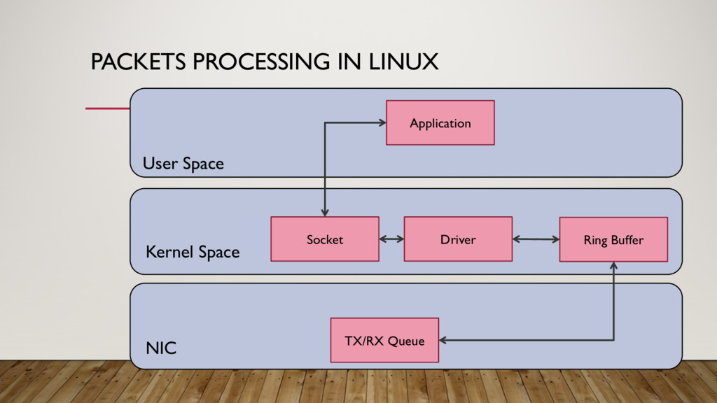 PACKETS PROCESSING IN LINUX User Space Kernel S...