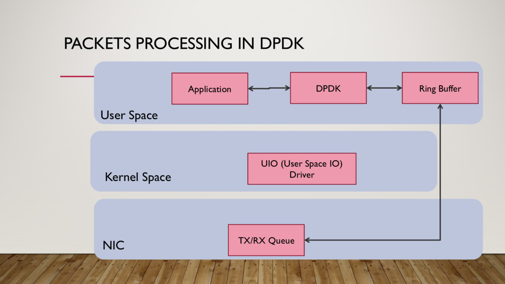 PACKETS PROCESSING IN DPDK User Space Kernel Sp...