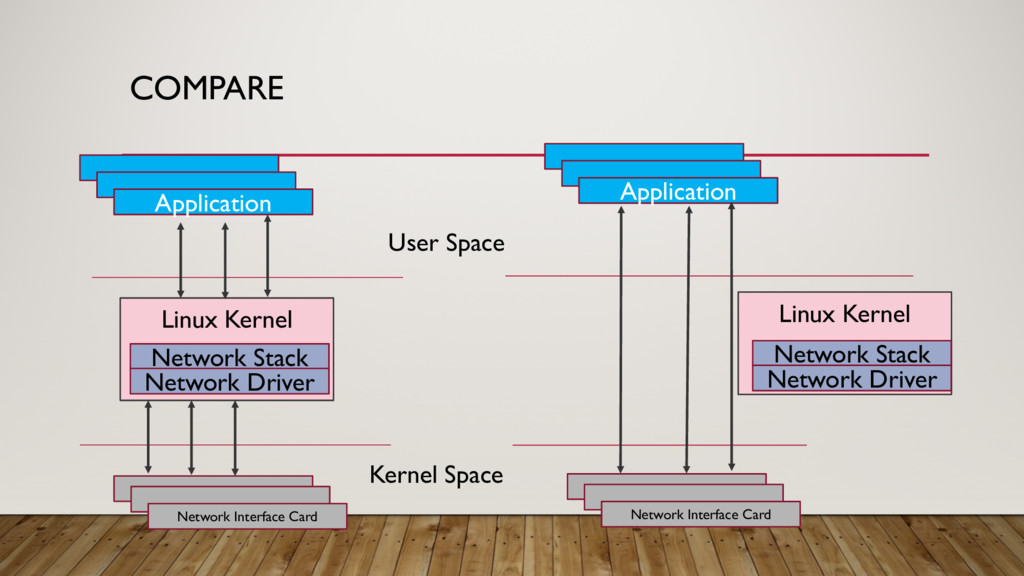 COMPARE Network Interface Card Linux Kernel Net...