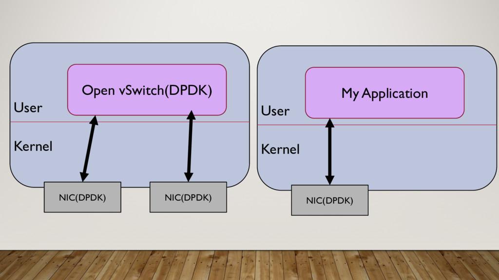 Kernel User Open vSwitch(DPDK) NIC(DPDK) NIC(DP...