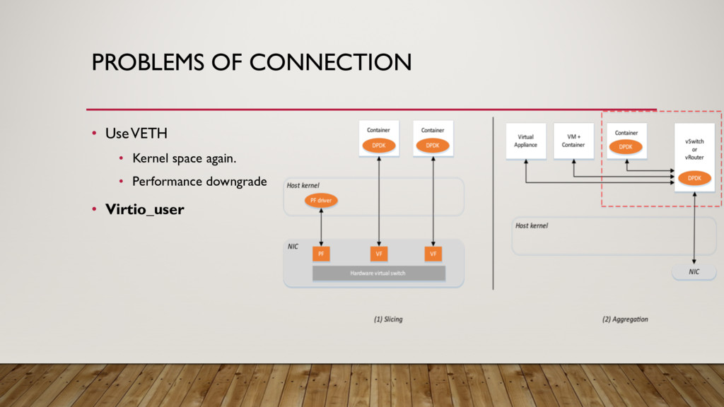PROBLEMS OF CONNECTION • Use VETH • Kernel spac...