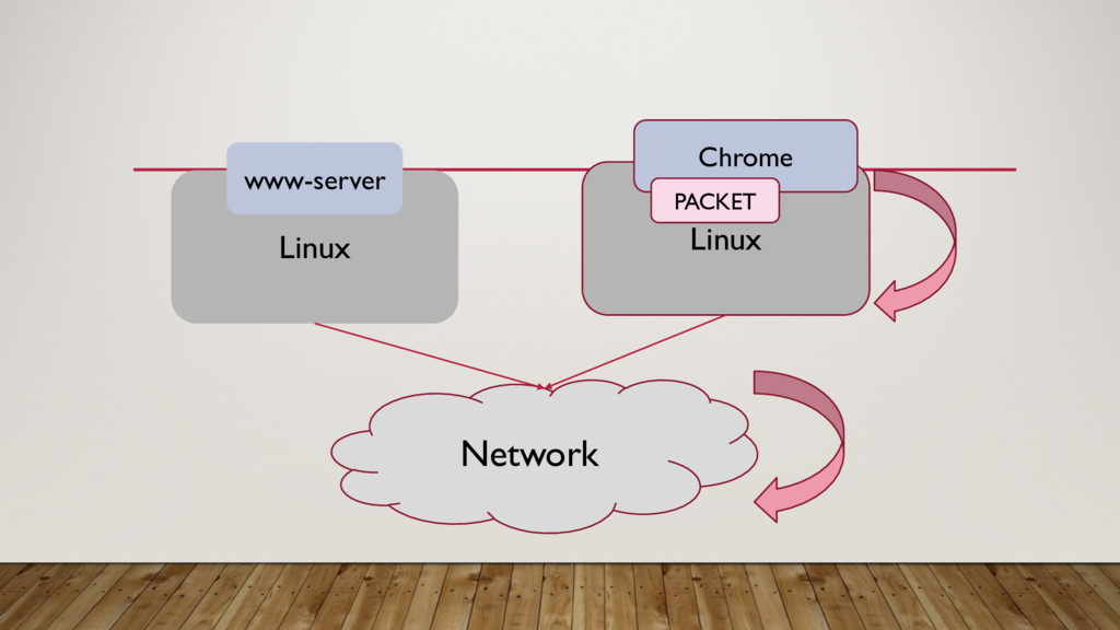 Linux Linux www-server Chrome Network PACKET