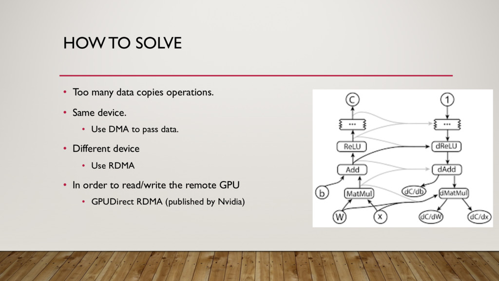 HOW TO SOLVE • Too many data copies operations....