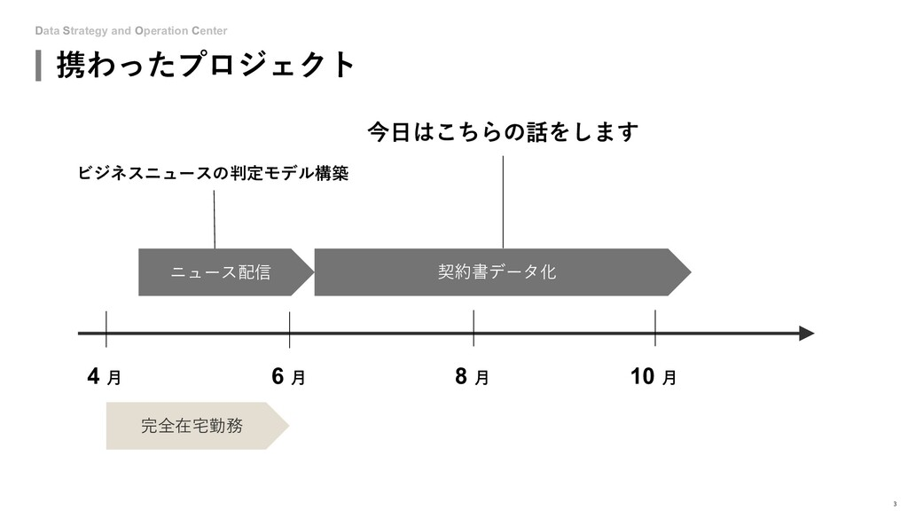 Data Strategy and Operation Center 携わったプロジェクト 3...