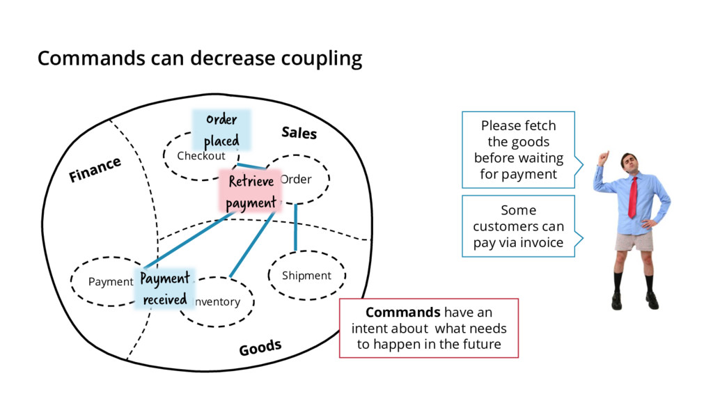 Commands can decrease coupling Order Checkout P...
