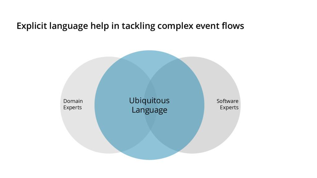Explicit language help in tackling complex even...