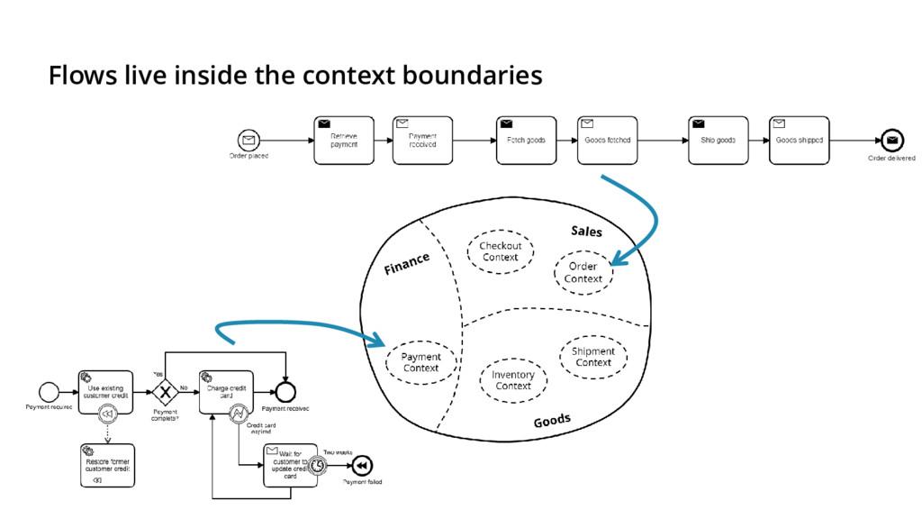 Flows live inside the context boundaries