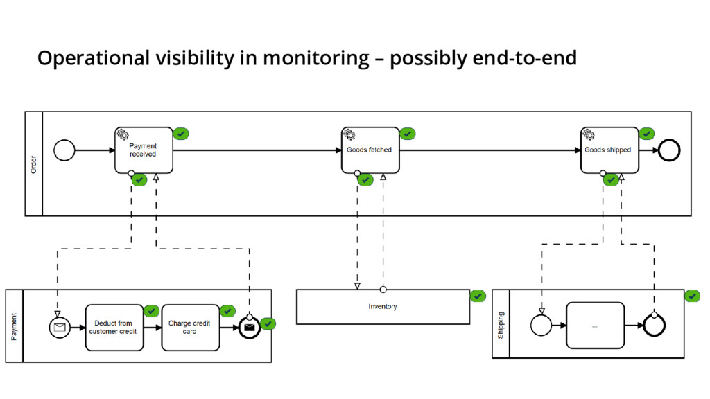 Operational visibility in monitoring – possibly...
