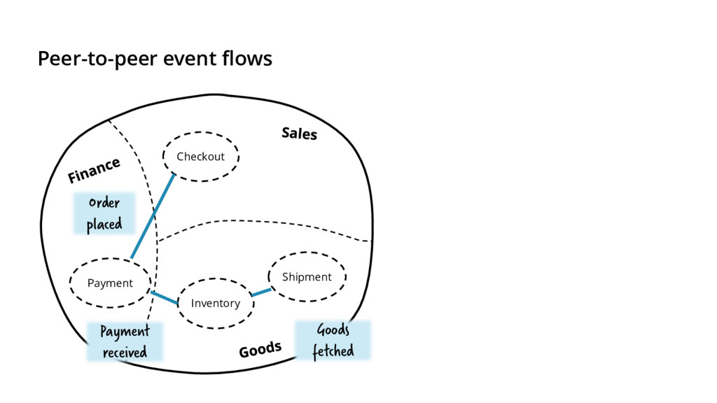 Peer-to-peer event flows Checkout Payment Inven...