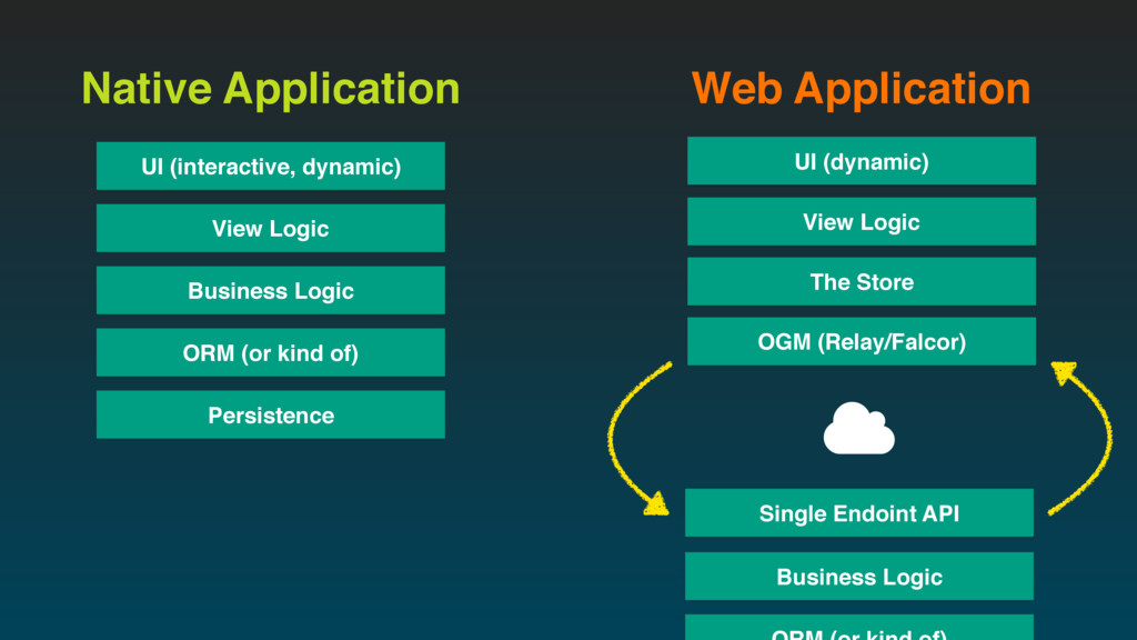 View Logic Business Logic ORM (or kind of) Pers...