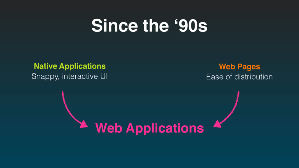 Since the '90s Native Applications Web Pages We...