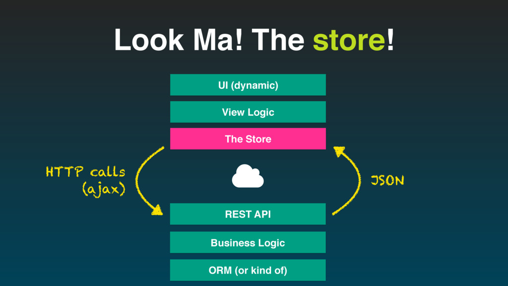 """Look Ma! The store! View Logic UI (dynamic) """" H..."""