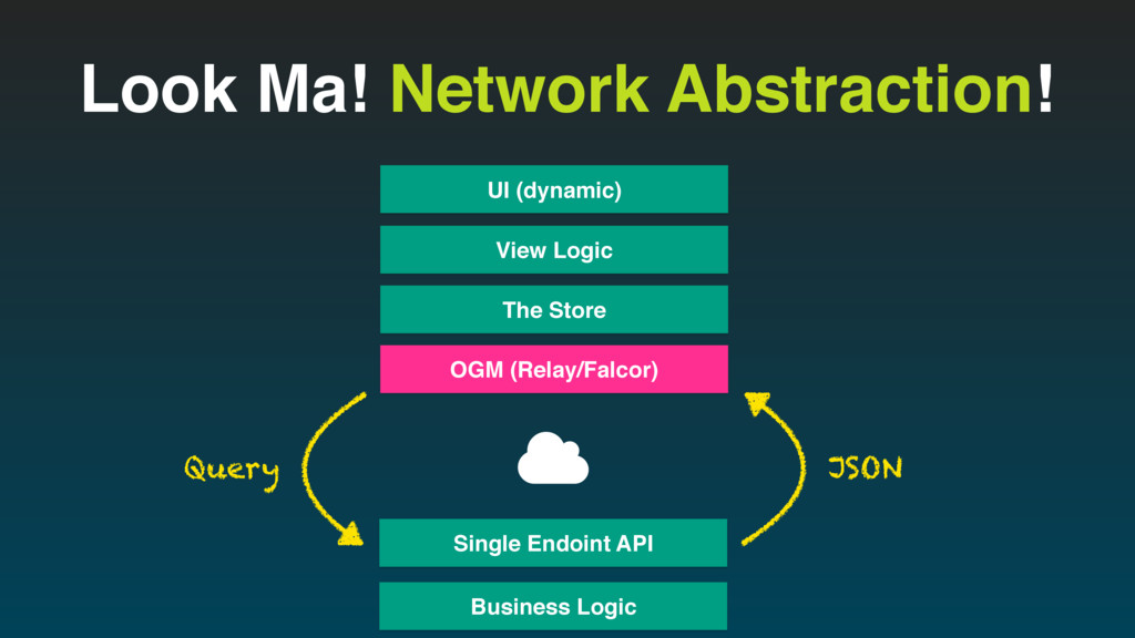 Look Ma! Network Abstraction! View Logic UI (dy...