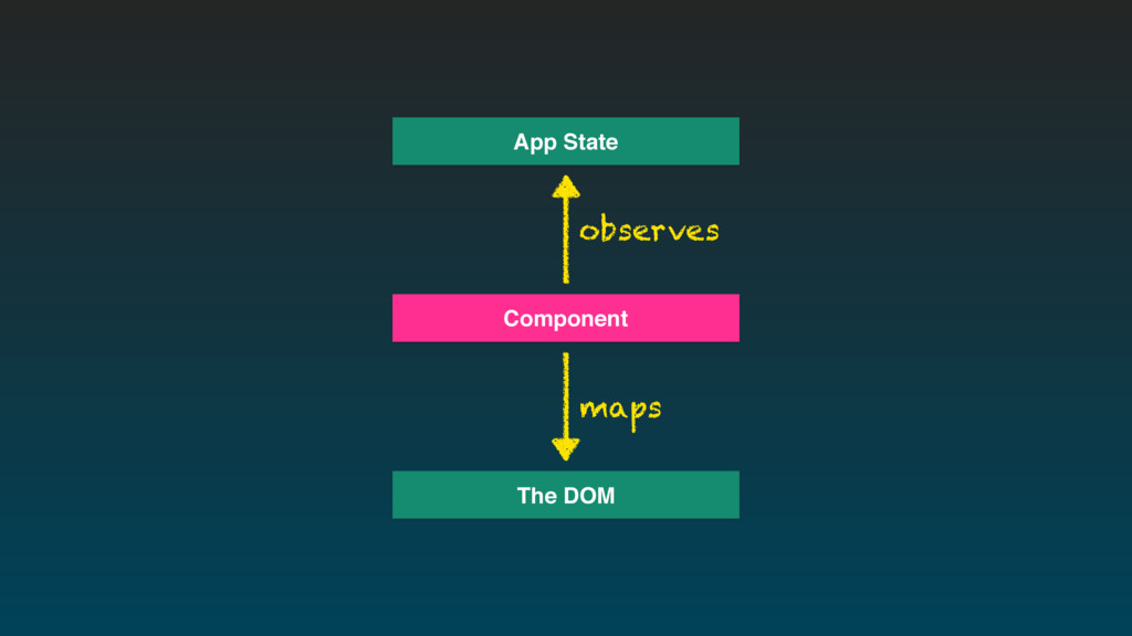 App State Component The DOM observes maps