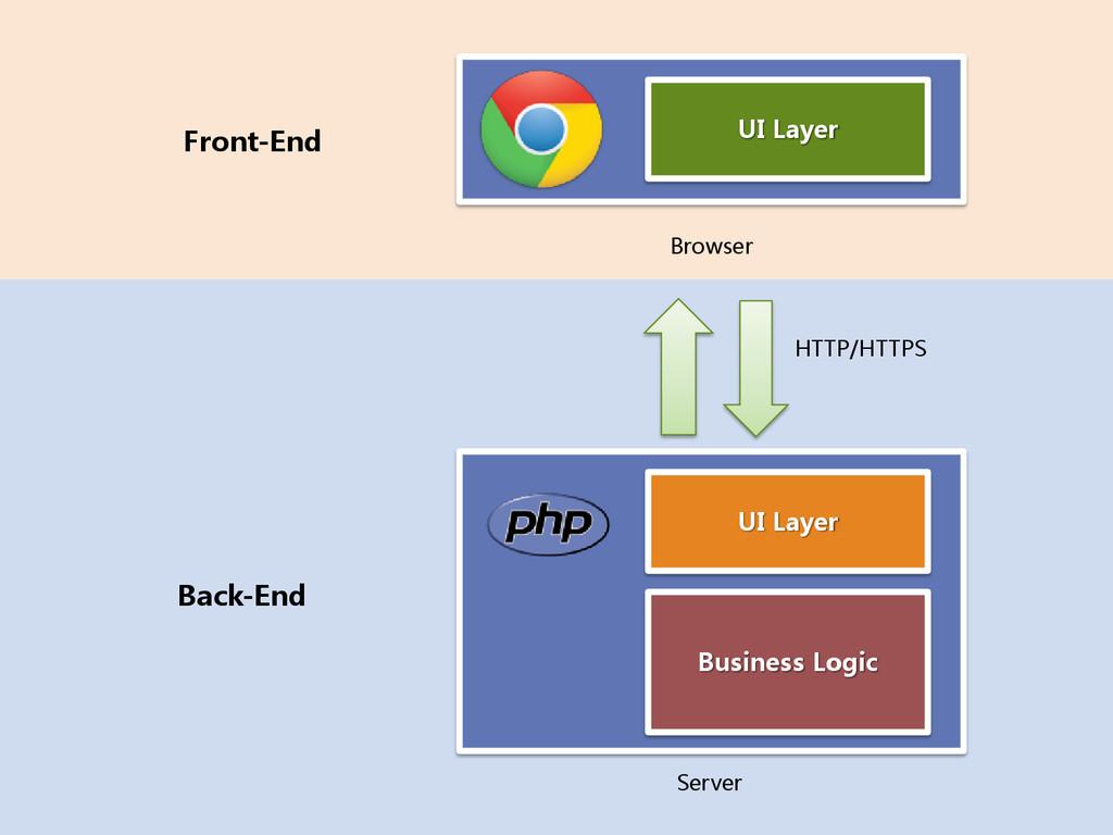 Fr UI Layer Front-End Back-End UI Layer Busines...