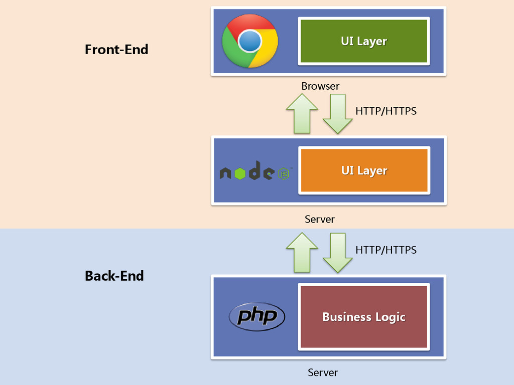 UI Layer Front-End Back-End Business Logic Serv...