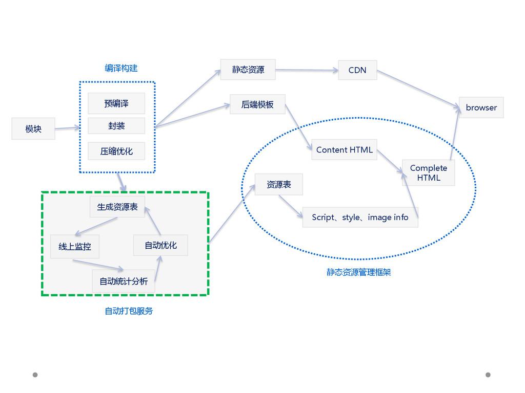 模块 静态资源 后端模板 CDN 资源表 Script、style、image info Co...