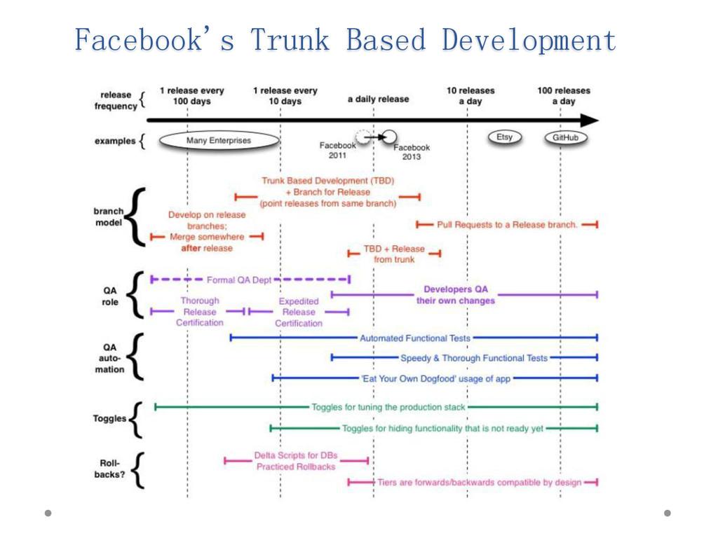 Facebook's Trunk Based Development