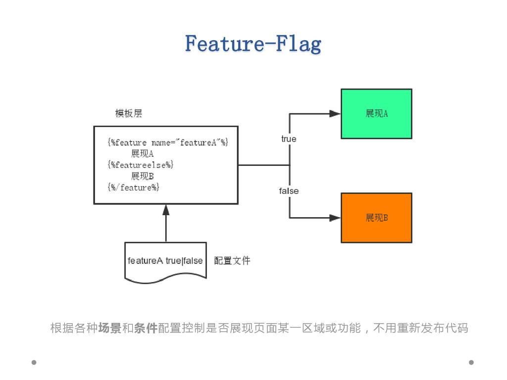 Feature-Flag 根据各种场景和条件配置控制是否展现页面某一区域或功能,丌用重新发布代码