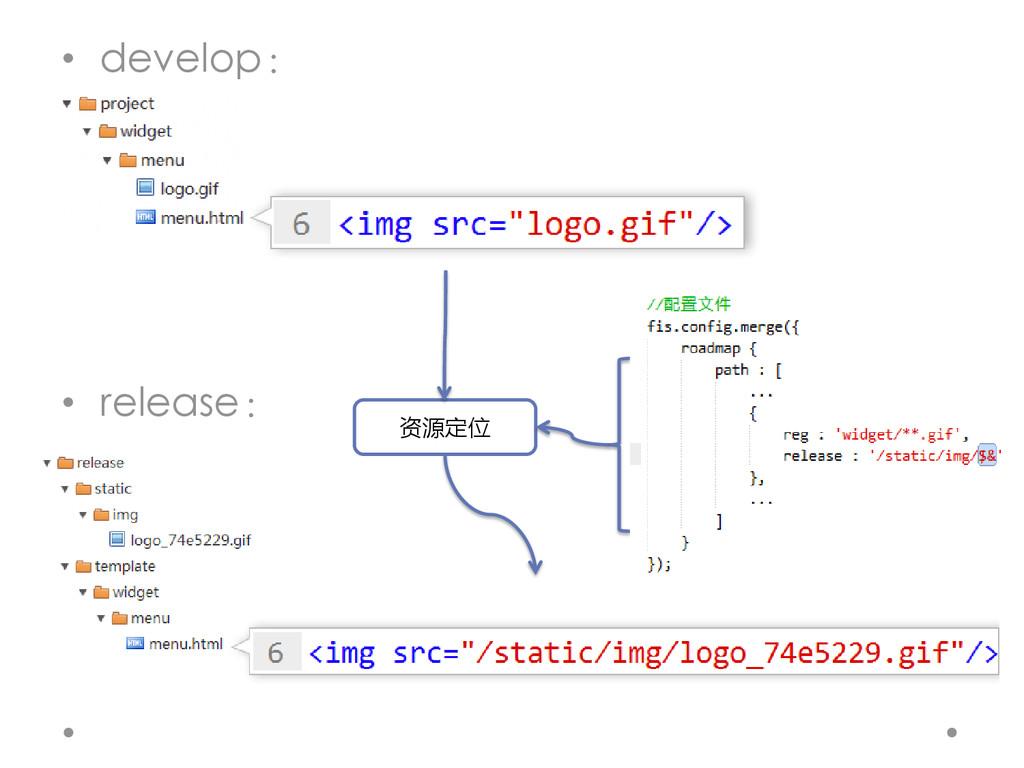 • develop: • release: 资源定位