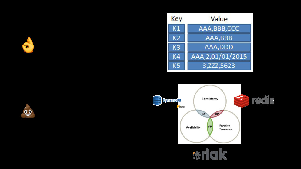 Key-value stores ○ User session data ○ Componen...